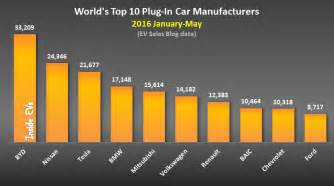 Electric Vehicle Manufacturers In Uk World S Top 10 Selling In Electric Cars And Top 10