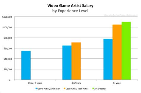 what are wages artist salary for 2018