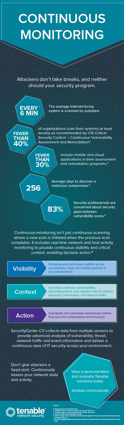 continuous monitoring by the numbers infographic tenable