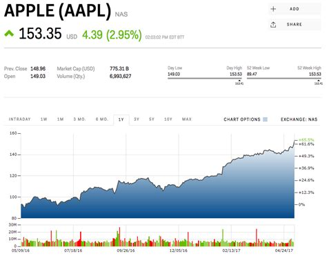 apple is now worth more than 800 billion aapl markets insider