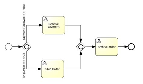 bpmn diagram gateway image collections how to guide and