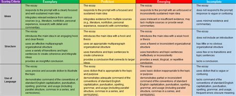 Criterion Essay by Criteria For Evaluating An Essay