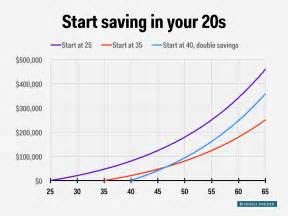 compound interest and young people business insider