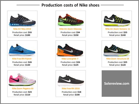 Nike List what does it cost to make a running shoe