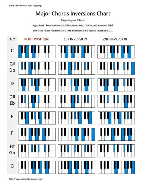 printable piano chord chart download learn piano chord inversions in major and minor with