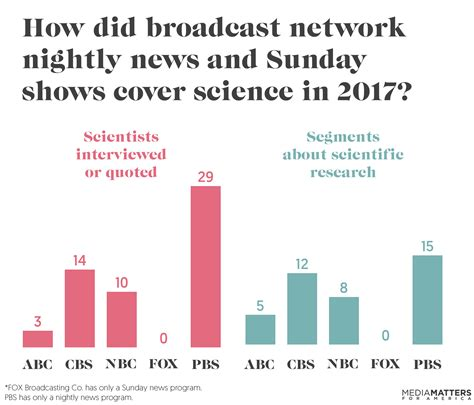 News Coverage Changes And So News There S More Coverage Of Climate Change Bad News It S Because Of
