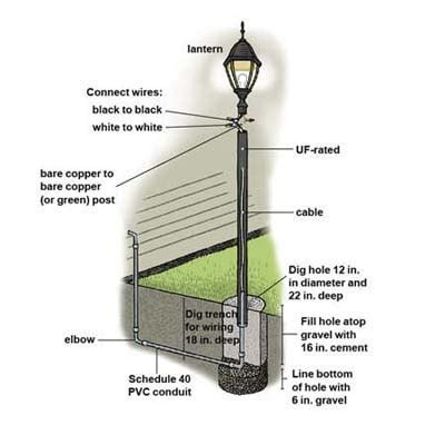 Pin L Post Making Machine Street Light Pole Mast On How To Install An Outdoor Light Post