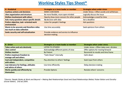 Find Working Styling by Working Styles Tips Quality Improvement East