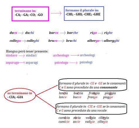 parole con le seguenti lettere programma grammatica elementari archivi pagina 3 di 12