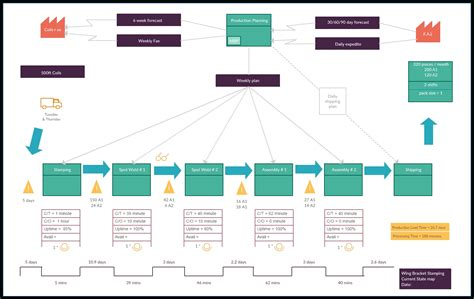 workflow mapping template value mapping template bikeboulevardstucson