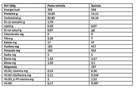 valori nutrizionali alimenti confronto valori nutrizionali pasta di semola e quinoa