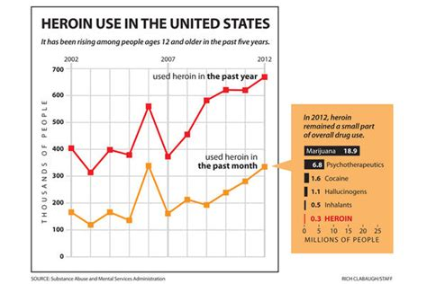 opiophilia heroin in the united states where does it why heroin is spreading in america s suburbs video