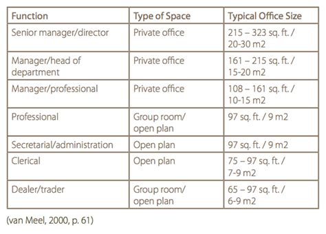 office design guidelines uk urban eco group revisiting office space standards