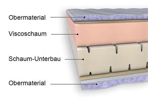 viscoschaum matratze viscoschaummatratzen eignung sowie vor und nachteile