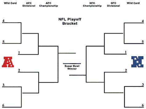 Office Football Pool Brackets Nfl Football Playoff Bracket Office Pool Template And