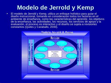 Modelo Curricular Jerrold Kemp Modelos De Instrucci 243 N