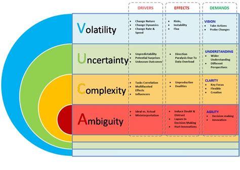 Design Environment Adalah   the vuca model to analyse the environment volatility