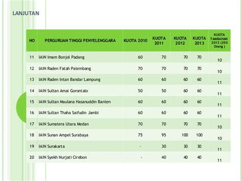 Cirebon Metro Perguruan Tinggi bidik misi kementerian agama