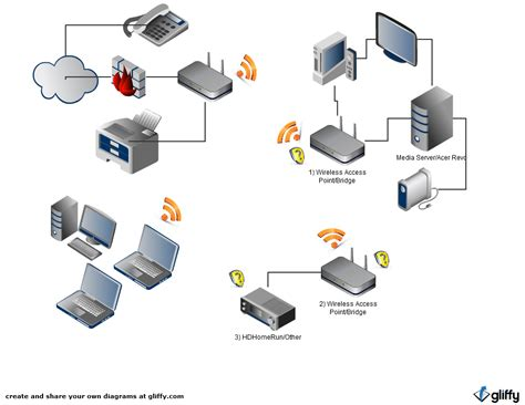 home network design software home network map gallery