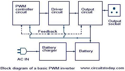 inverter block diagram working gt circuits gt introduction to pwm inverters l37126 next gr