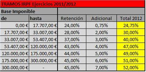 tributacin en el irpf 2013 de las ganancias patrimoniales tablas de irpf tablas declaraci 243 n de la renta irpf