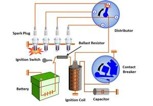 Ignition System Parts Functions How Battery Ignition System Works Mechanical Booster