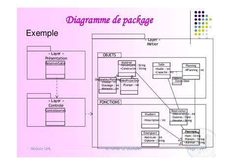 uml diagramme de package uml upxp2