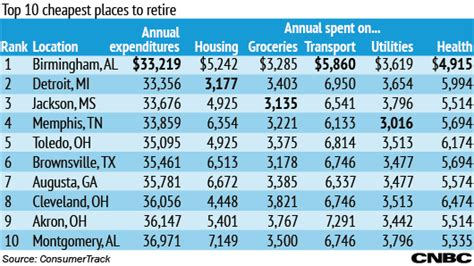 least expensive place to live in usa 100 least expensive place to live in usa best