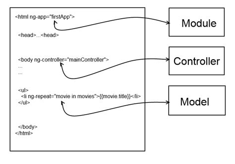 js template pattern angularjs tutorial getting started tutorials for