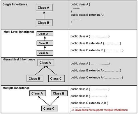 tutorialspoint inheritance java tutorial java