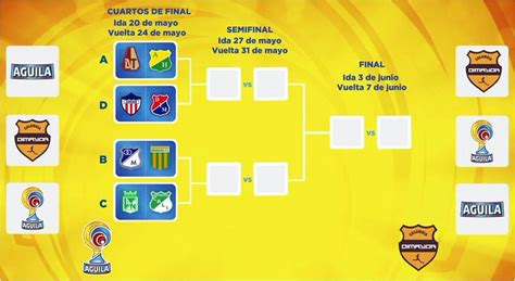 llaves 2 semestre liga aguila 2016 com cuartos de final de la liga 193 guila 2015