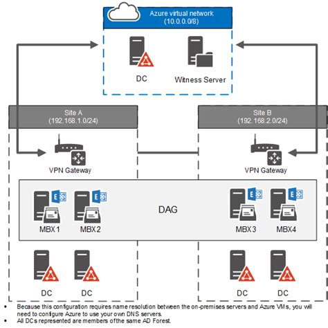domain controller requirements  host file share