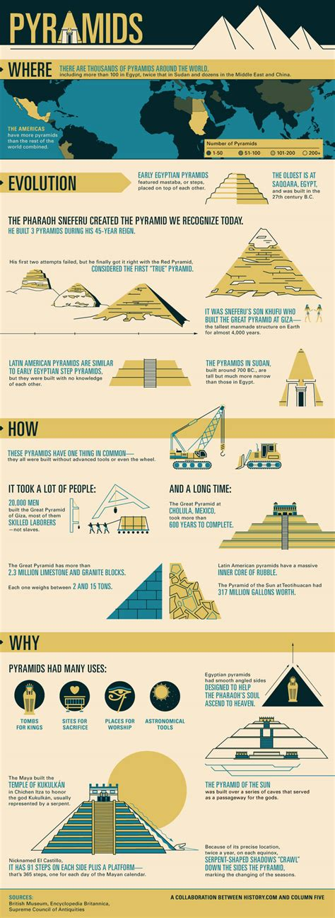 the infographic history of mankind the story of all of us history of pyramids interactive history com
