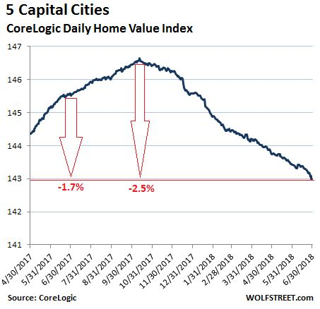 update on deflating property bubbles in sydney & melbourne