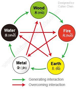 Wie Stelle Ich Mein Bett Richtig by China S Five Elements Philosophy And Culture