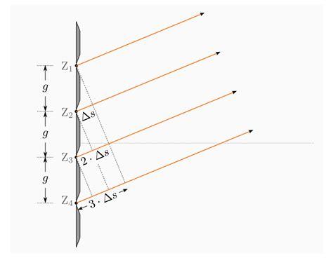 lichtbeugung am gitter wellenoptik grundwissen physik