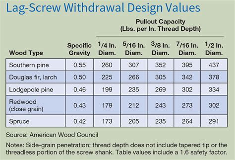 How To Calculate Dimensions From Square Feet example lag screw calculation home power magazine