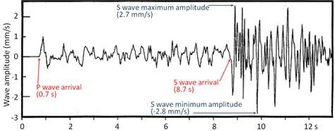 earthquake measurement 11 3 measuring earthquakes physical geology