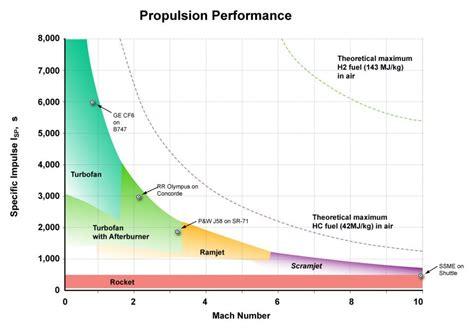 Credit Impulse Formula Specific Impulse Definition Formula And Units 187 Science Abc