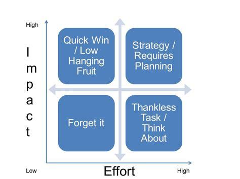 quick design definition using the impact effort matrix for decision making