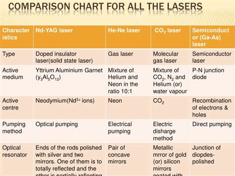 what type of laser is used for tattoo removal types of laser