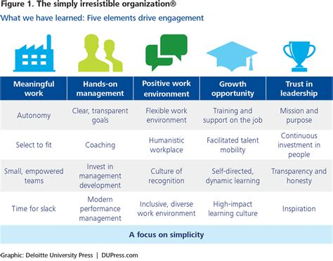 employee engagement plan template a new model for employee engagement deloitte