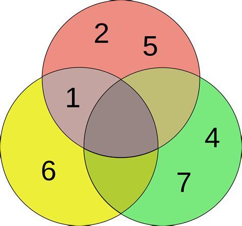 venn diagram set file 3 set venn diagram svg