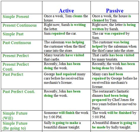 passive voice in english exles and exercises learn
