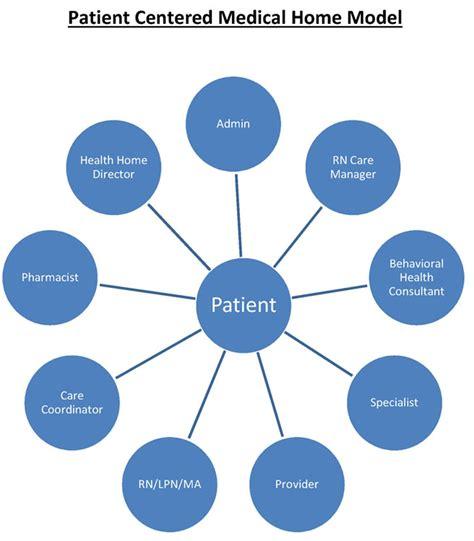 what is pcmh myrtle hilliard davis comprehensive health