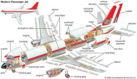 cross section plane airplane kids encyclopedia children s homework help