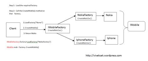 factory pattern net simple exle difference between factory and abstract factory design
