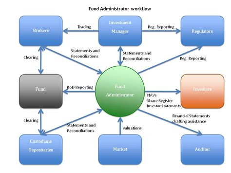 administrative workflow the of the fund administrator in today s markets