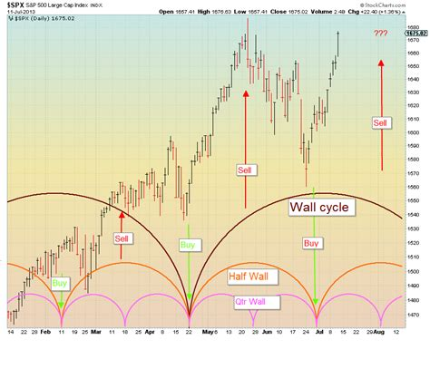 swing trade cycles swing trade cycles trading using wall cyles