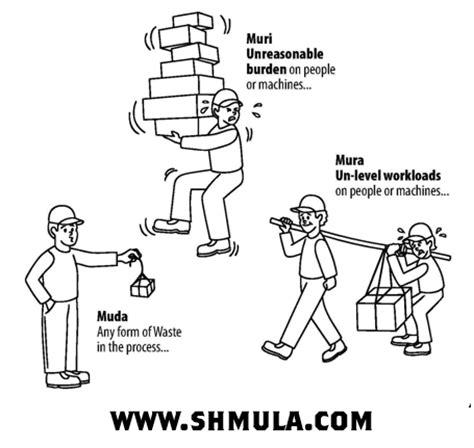 what is mura, muri, muda?